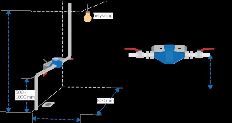 Ritning för vattenmätarplats, med mått